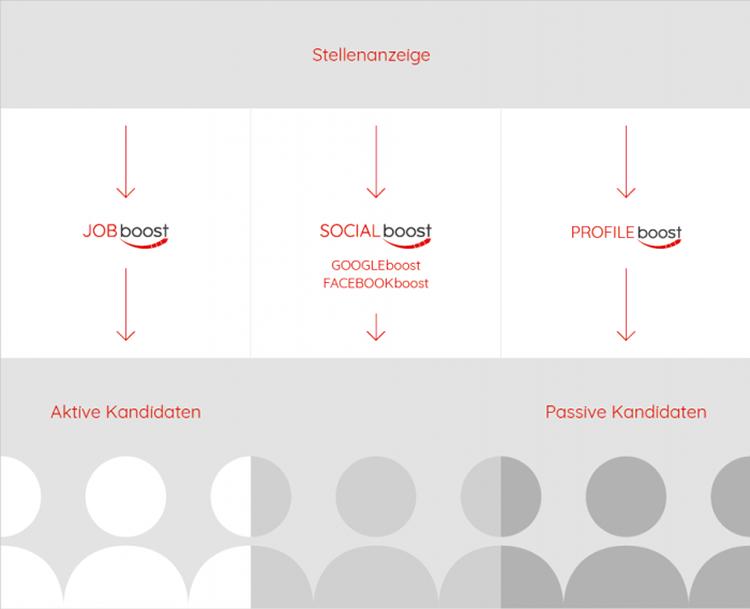 Infografik Boost-produkte
