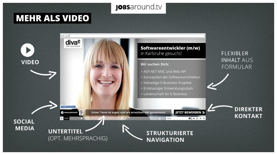 Jobsaround Video