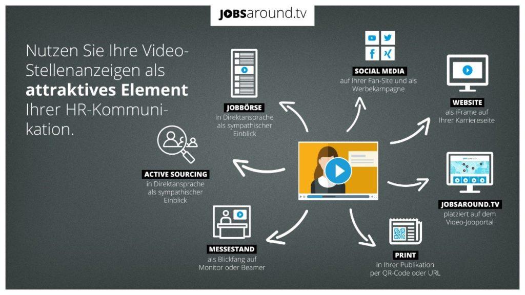 Infografik Jobsaround