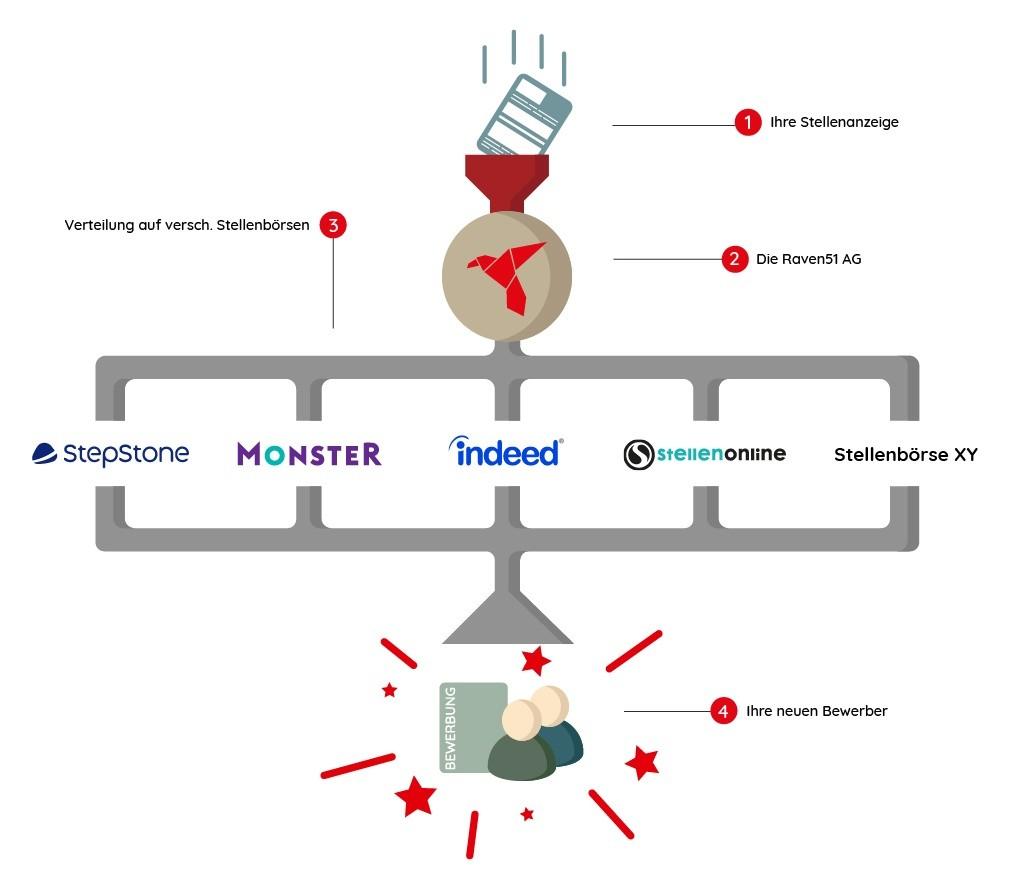 Stellenanzeigen schalten Wie funktioniert Multiposting?