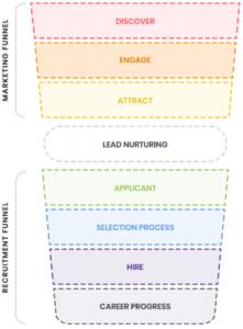 Textfeld: 3 Der erweiterte Recruiting-Prozess für passive Kandidaten